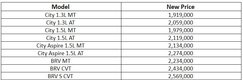 Honda And Suzuki Prices Revised In Pakistan