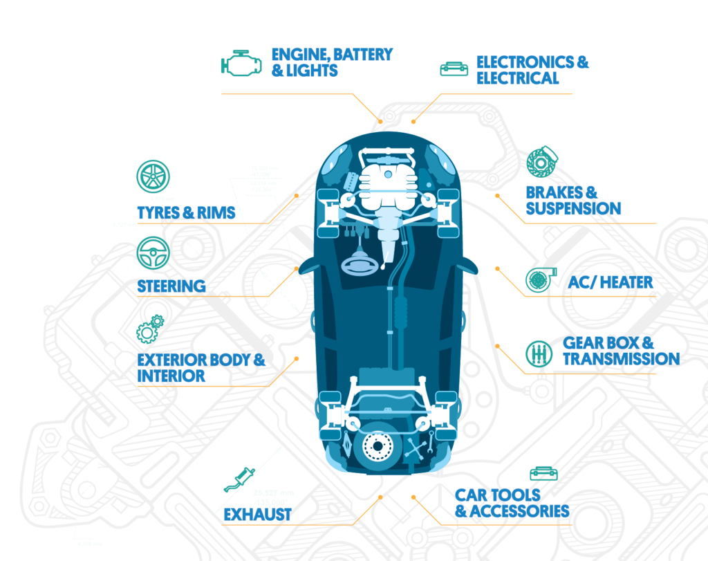 Major check-points that are inspected in a OLX CarPro Inspection.