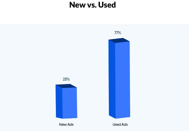 Bar graph showing comparison of new ads listed vs. old ads in the mobile category on the OLX Platform.