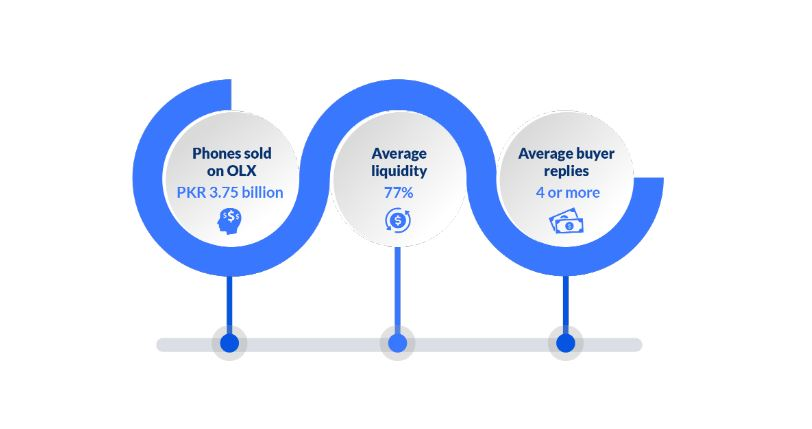 Info-graphic highlighting liquidity of of mobiles on the platform.