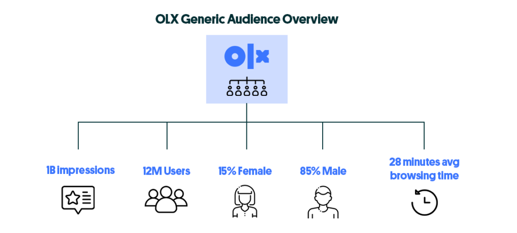 statistical overview of the audience at OLX