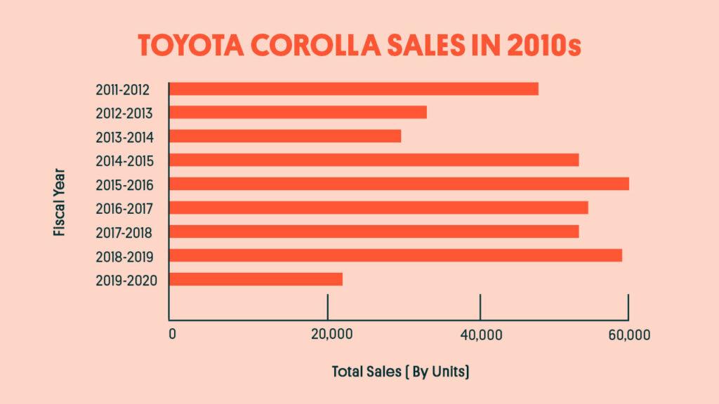 Toyota-car-sales-image